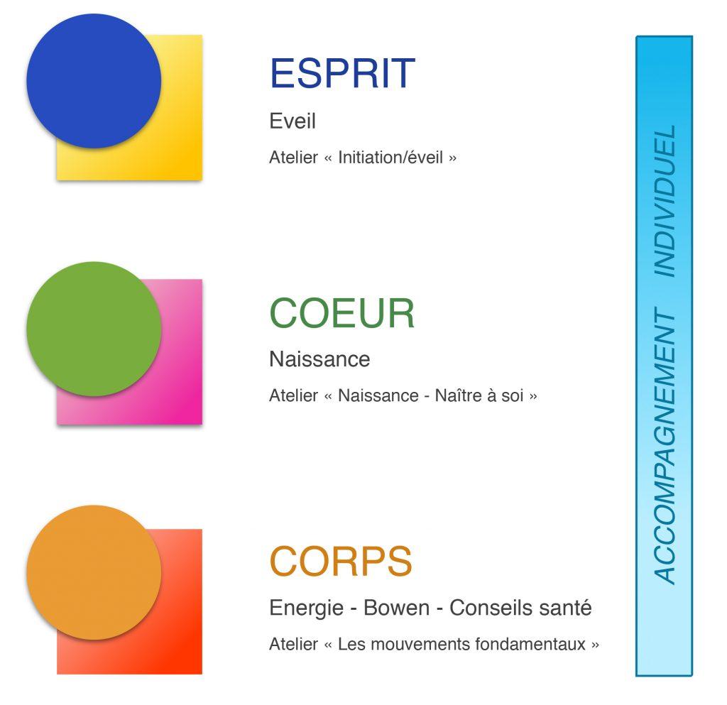 Corps---Coeur---Esprit